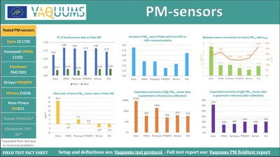 Report of field tests PM-sensors available online!